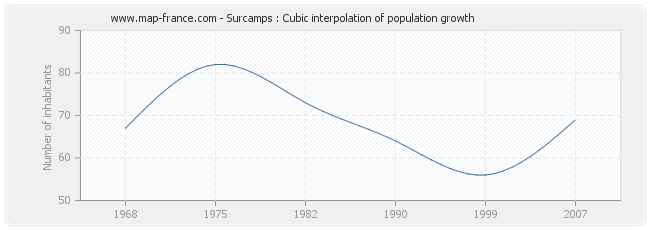 Surcamps : Cubic interpolation of population growth