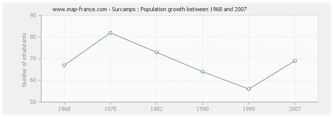 Population Surcamps