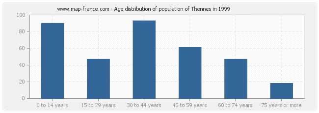 Age distribution of population of Thennes in 1999