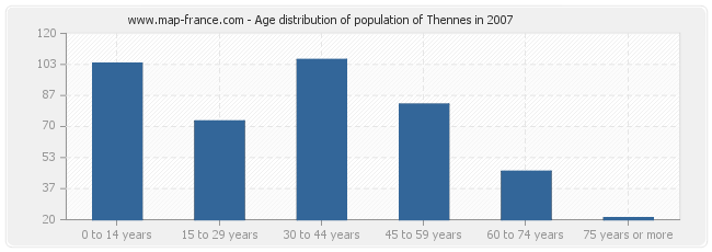 Age distribution of population of Thennes in 2007