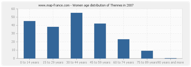 Women age distribution of Thennes in 2007