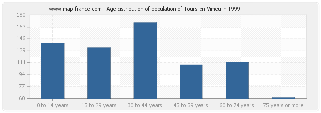 Age distribution of population of Tours-en-Vimeu in 1999