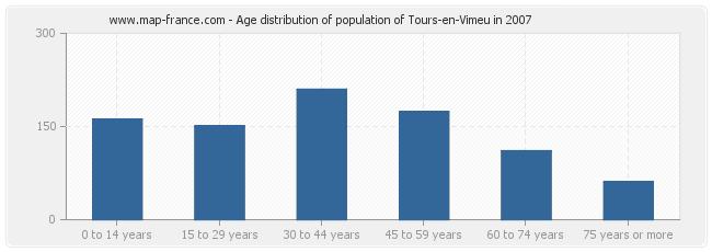 Age distribution of population of Tours-en-Vimeu in 2007