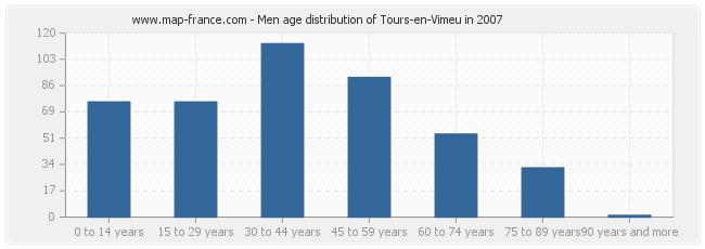 Men age distribution of Tours-en-Vimeu in 2007
