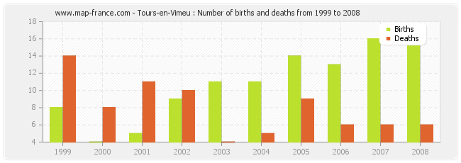 Tours-en-Vimeu : Number of births and deaths from 1999 to 2008