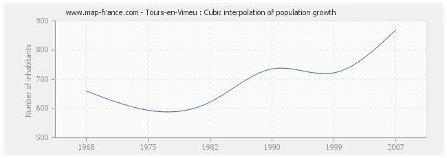 Tours-en-Vimeu : Cubic interpolation of population growth