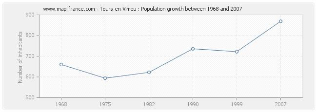 Population Tours-en-Vimeu