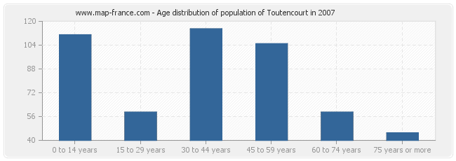 Age distribution of population of Toutencourt in 2007