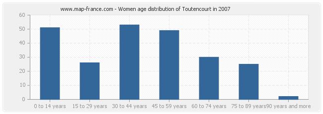Women age distribution of Toutencourt in 2007