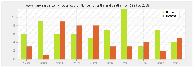 Toutencourt : Number of births and deaths from 1999 to 2008
