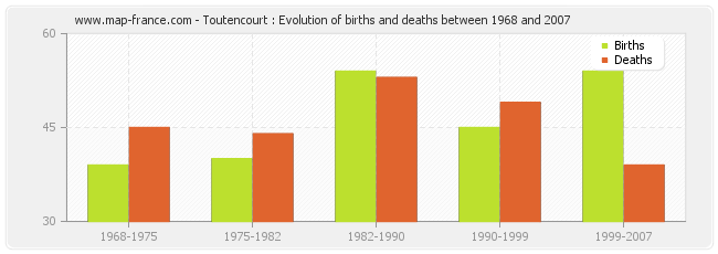Toutencourt : Evolution of births and deaths between 1968 and 2007
