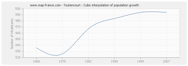 Toutencourt : Cubic interpolation of population growth