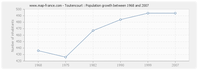 Population Toutencourt