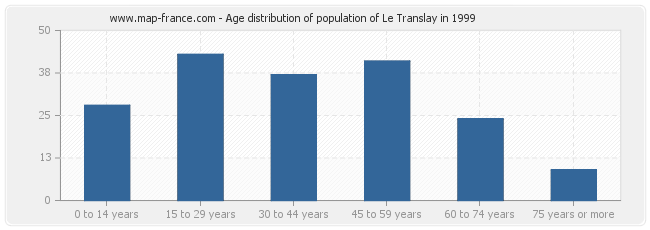 Age distribution of population of Le Translay in 1999