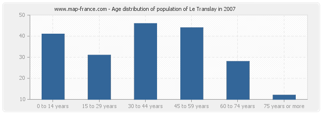 Age distribution of population of Le Translay in 2007