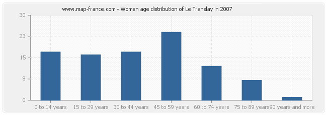 Women age distribution of Le Translay in 2007