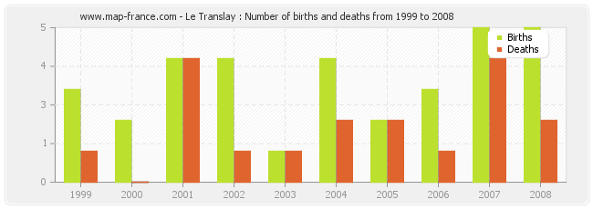 Le Translay : Number of births and deaths from 1999 to 2008