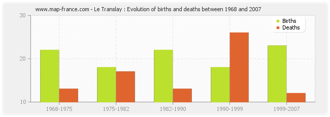 Le Translay : Evolution of births and deaths between 1968 and 2007