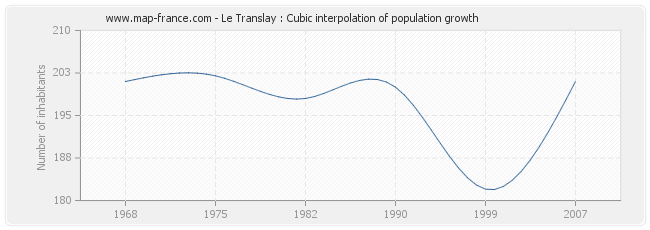 Le Translay : Cubic interpolation of population growth
