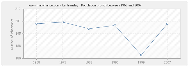 Population Le Translay