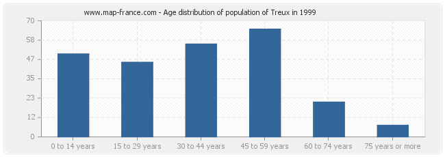 Age distribution of population of Treux in 1999