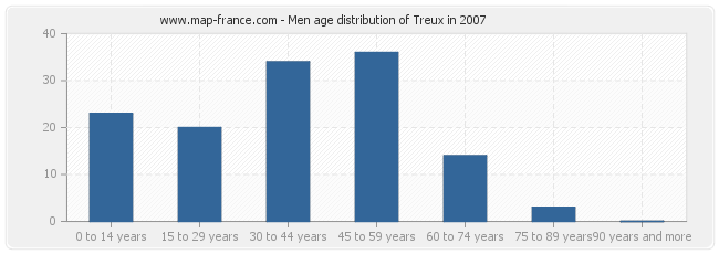 Men age distribution of Treux in 2007