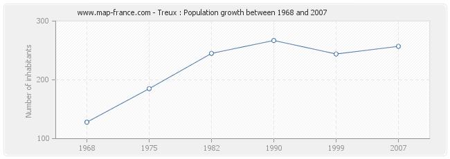 Population Treux