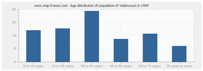 Age distribution of population of Vadencourt in 1999