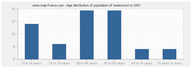 Age distribution of population of Vadencourt in 2007