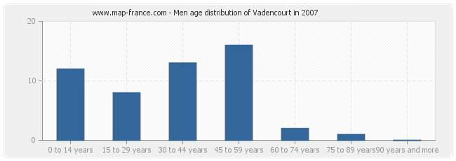 Men age distribution of Vadencourt in 2007