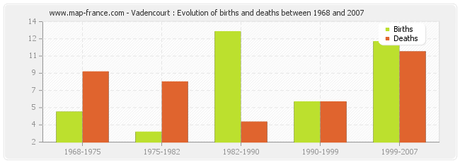 Vadencourt : Evolution of births and deaths between 1968 and 2007