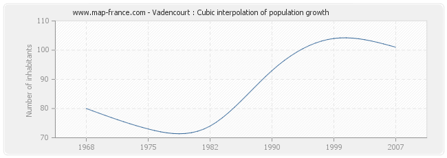 Vadencourt : Cubic interpolation of population growth