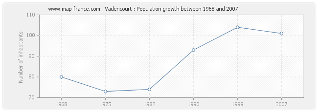 Population Vadencourt