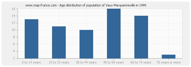 Age distribution of population of Vaux-Marquenneville in 1999