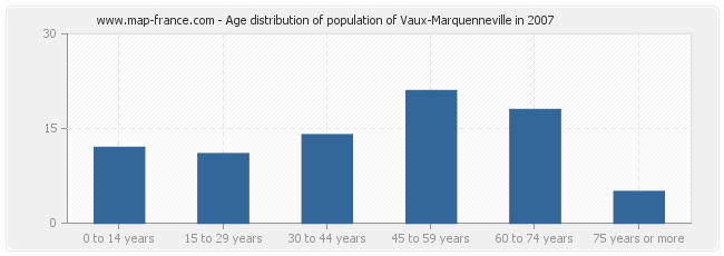 Age distribution of population of Vaux-Marquenneville in 2007