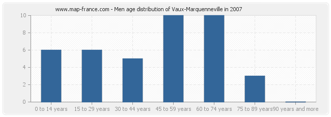 Men age distribution of Vaux-Marquenneville in 2007