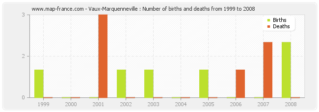 Vaux-Marquenneville : Number of births and deaths from 1999 to 2008
