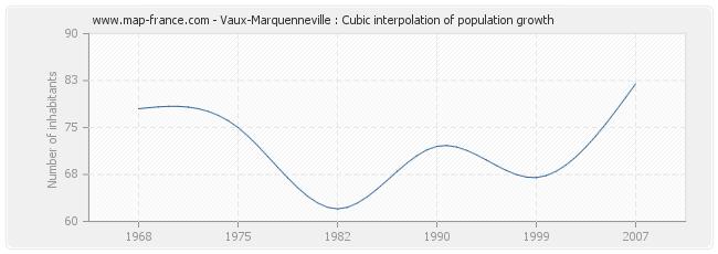 Vaux-Marquenneville : Cubic interpolation of population growth