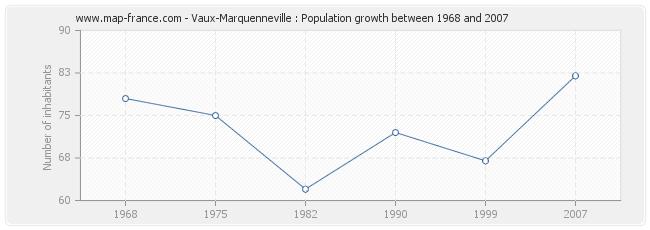 Population Vaux-Marquenneville