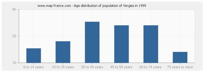 Age distribution of population of Vergies in 1999