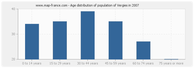 Age distribution of population of Vergies in 2007
