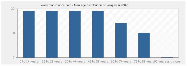 Men age distribution of Vergies in 2007