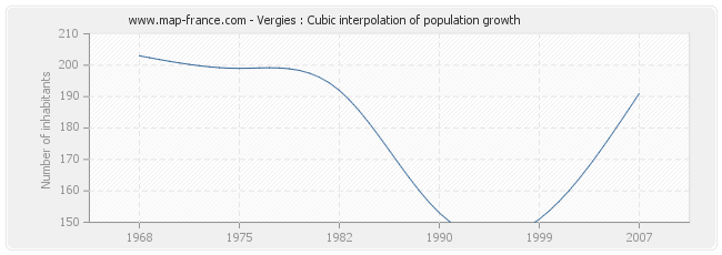 Vergies : Cubic interpolation of population growth