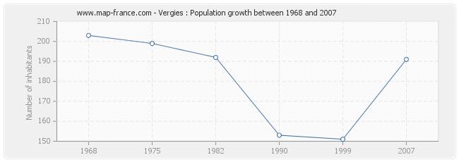 Population Vergies