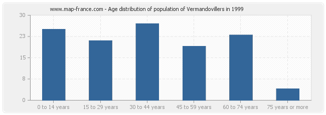 Age distribution of population of Vermandovillers in 1999