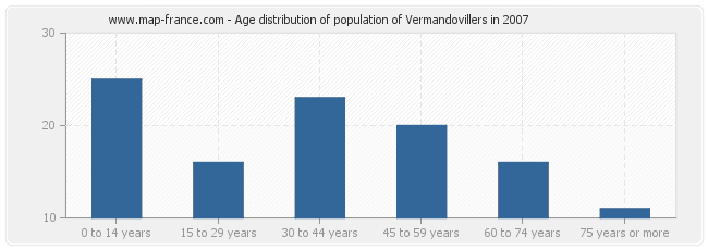 Age distribution of population of Vermandovillers in 2007