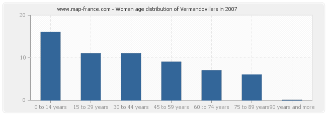 Women age distribution of Vermandovillers in 2007