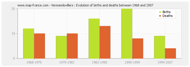 Vermandovillers : Evolution of births and deaths between 1968 and 2007