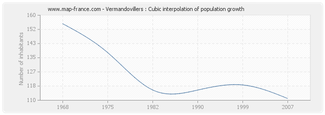 Vermandovillers : Cubic interpolation of population growth