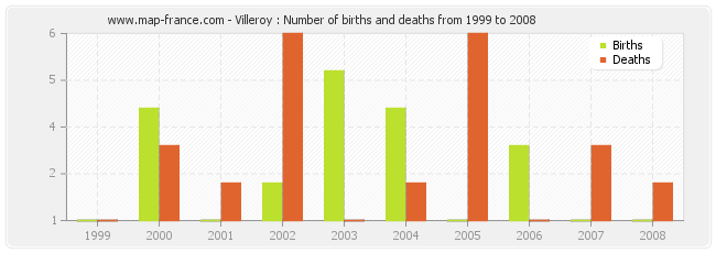 Villeroy : Number of births and deaths from 1999 to 2008